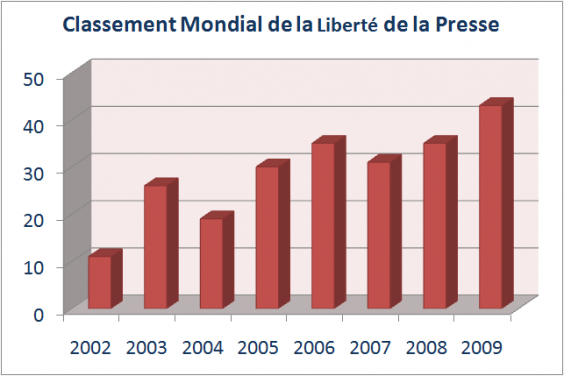 Baromètre 2010 de la liberté de la presse, RSF
